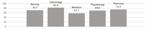 Figure 1. Percentages of positive answers on measles vaccination status splitting by the faculties.