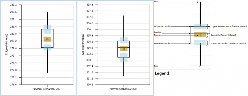 Figure 11.Time to target (minutes) in the real vaccination POD when the target population is 280 people, the number of vaccinators is 2, and the used vaccine is Nimenrix and Menveo, respectively.