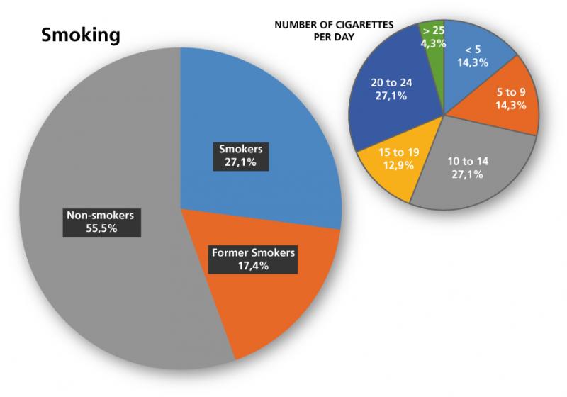 Distribution of smokers non smokers and former smokers