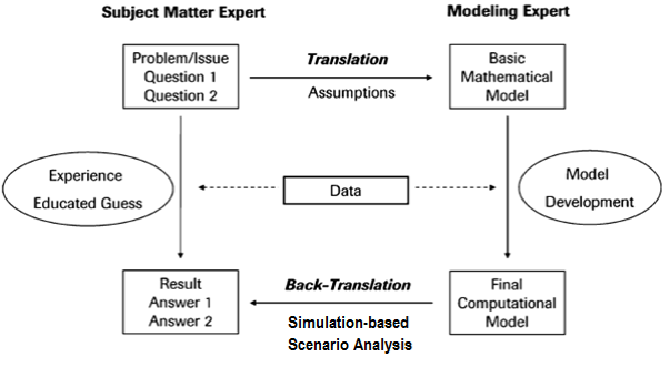 Figure 3.Modeling process (adaptation from).