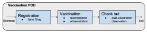 Figure 4.Conceptual model of the vaccination POD.