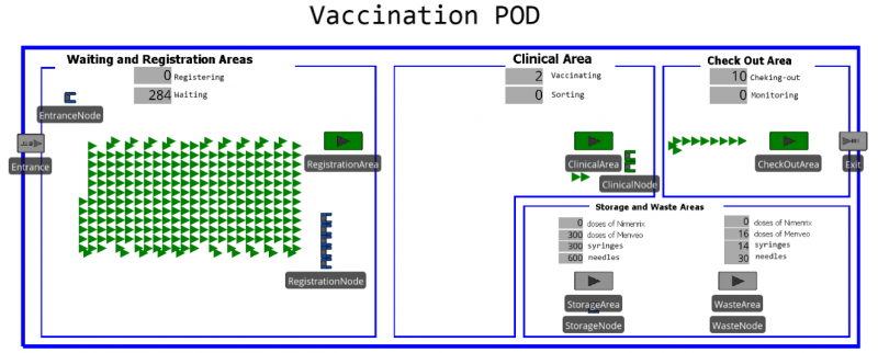 Figure 6.Simulator of the vaccination POD (at the beginning of simulation). Patients are represented by green triangles. Spatial dimension are neglected assuming rapid movements of people (both patients and operators).