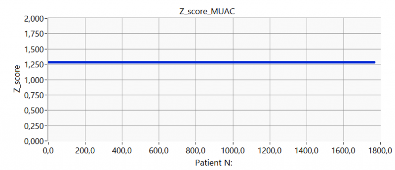 Figure 8. Z_score of first test sample (90th percentile – female): the z-score is constant and equal to 1.2816.