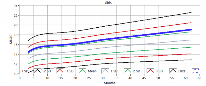 Figure 9. Analyzed female MUACs of 90th percentile compared with the mean and standard deviation of the standard distribution.