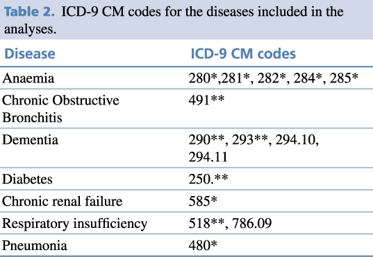 Table 2. ICD-9 CM codes for the diseases included in the analyses.