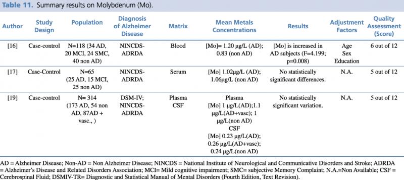 Summary results on Molybdenum (Mo)