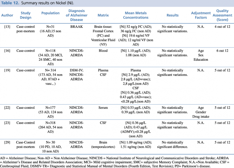 Summary results on Nickel (Ni)