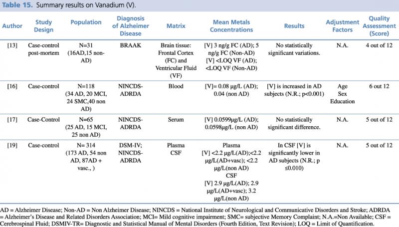 Summary results on Vanadium (V)