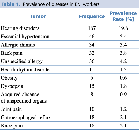 Prevalence of diseases in ENI workers