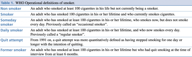 Table 1. WHO Operational definitions of smoker.