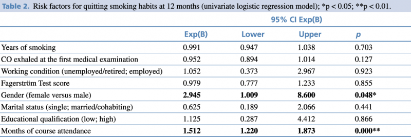 Table 2. Risk factors for quitting smoking habits at 12 months (univariate logistic regression model).
