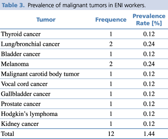 Prevalence of malignant tumors in ENI workers