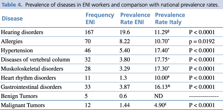 Prevalence of diseases in Eni workers and comparison with national prevalence rates
