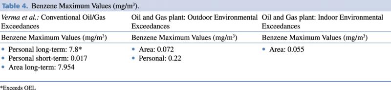 Benzene Maximum Values (mgm3)