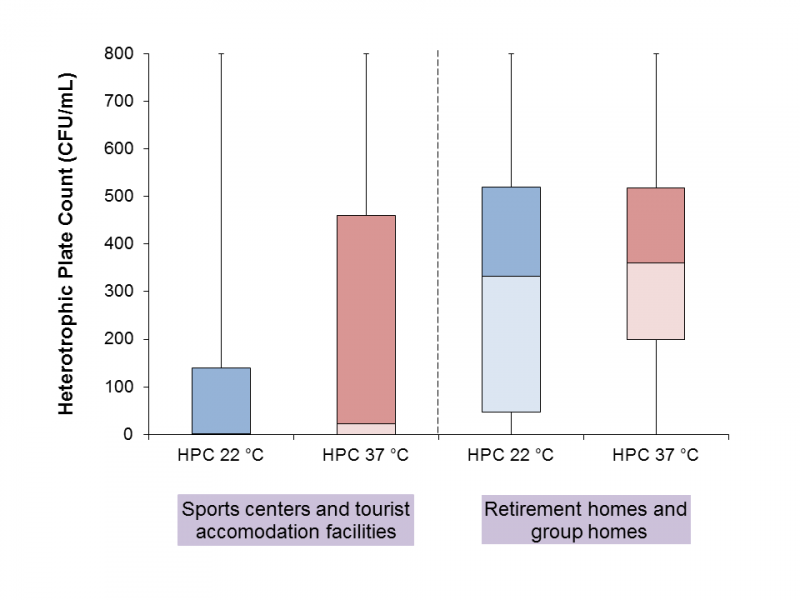 Figure 2 - Heterotrophic Plate Counts (HPCs) at 22 °C and at 37 °C observed in Sports centers/Tourist accommodation facilities a